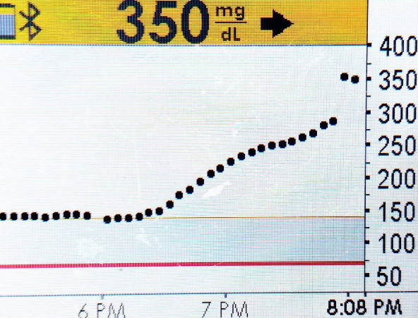 ovulation blood sugar spike
