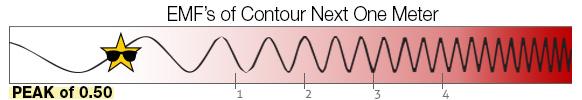 EMF Scale contour next one