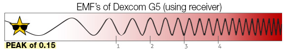 EMF Scale dexcom receiver