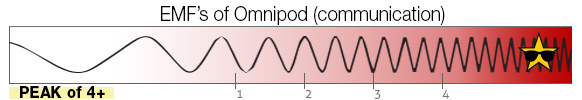 EMF Scale omnipod communication