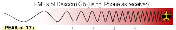 EMF Scale dexcom g6 phone receiver