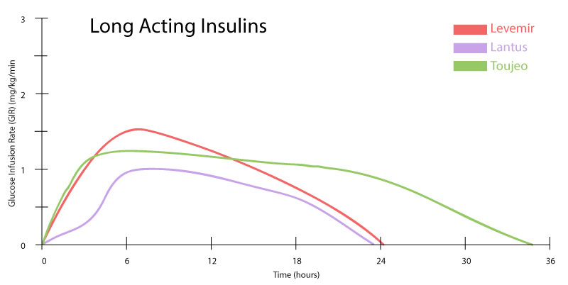graph of long acting insulins and their half life tail