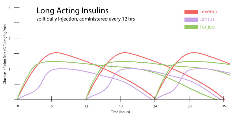 split does graph of long acting insulins and their half life tail